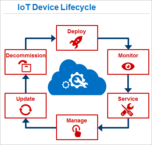 IOT Device Life Cycle