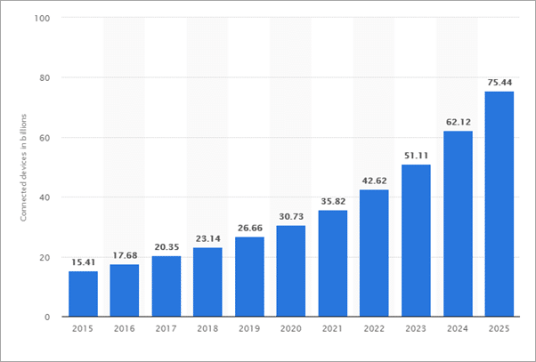 graph for demand of IOT devices in future