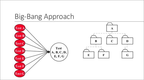 big bang approach