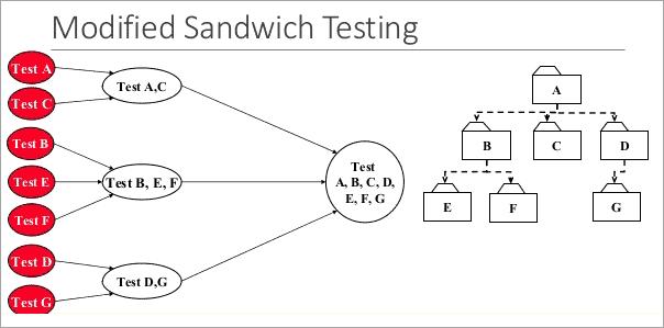 modified sandwich testing
