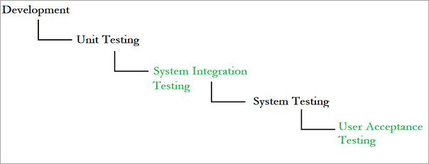 Flow from Unit Testing to UAT