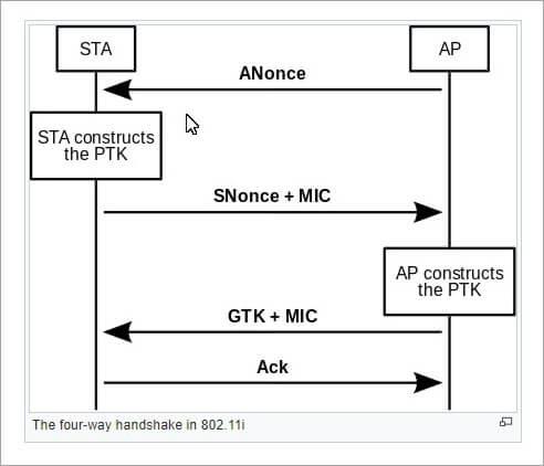4 way handshake in 802.11i edited