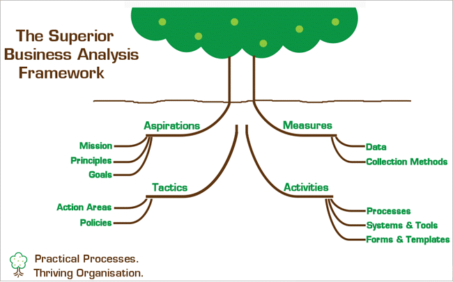 Business Analysis Framework