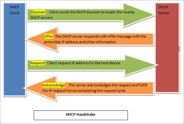 DHCP Handshake