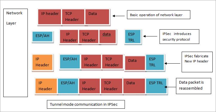 IP sec communication mode