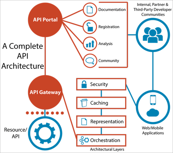 Architectural components of API Management Solutions