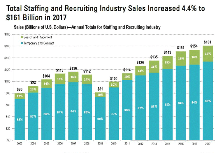 Sales graph of Staffing and Recruiting Companies