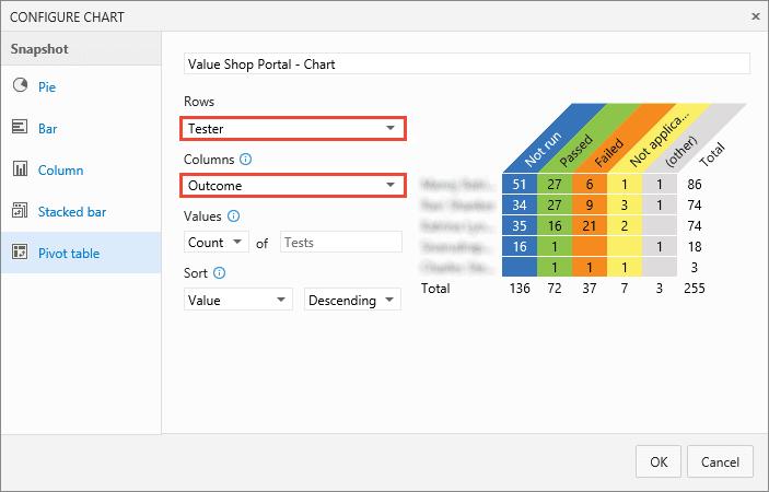 Testcase status per assigned tester
