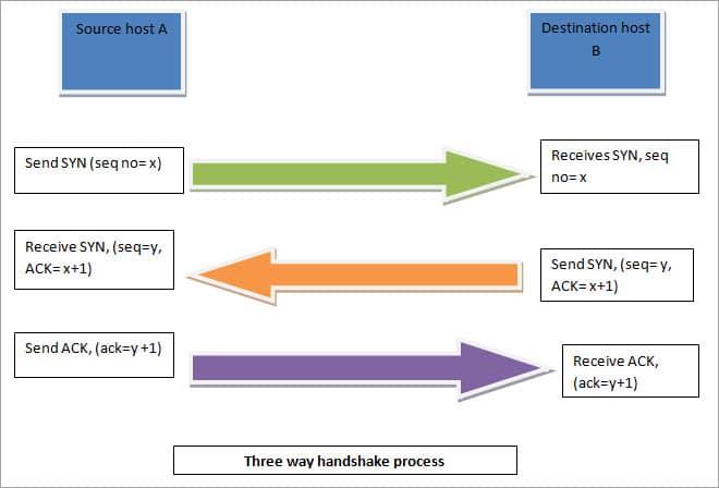 Three Way Handshake Process