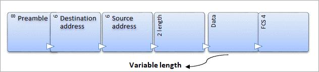 Variable length