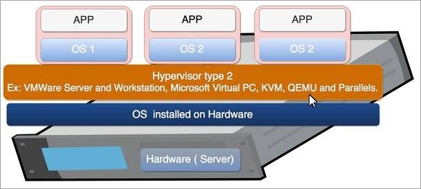 hosted hypervisor