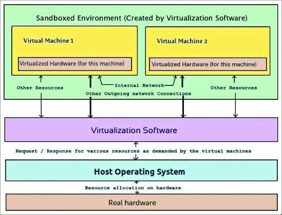 virtual hardware concept
