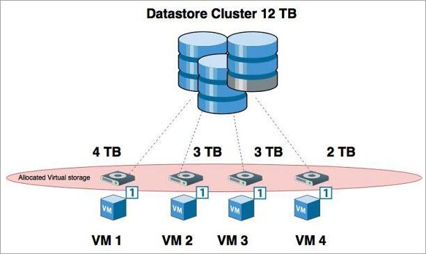 virtual storage concept
