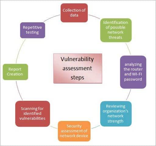 vulnerability assessment steps