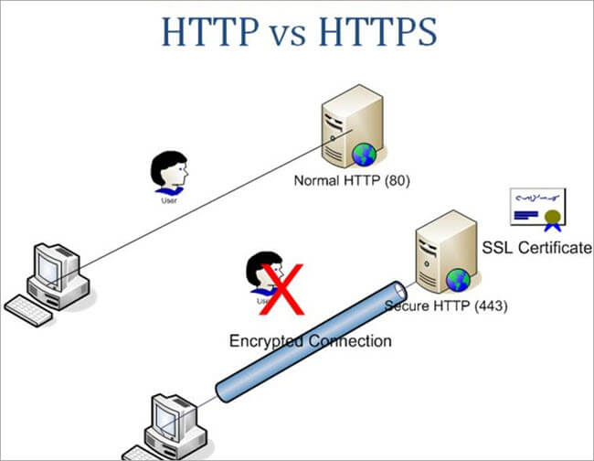 Differences between HTTP vs HTTPS