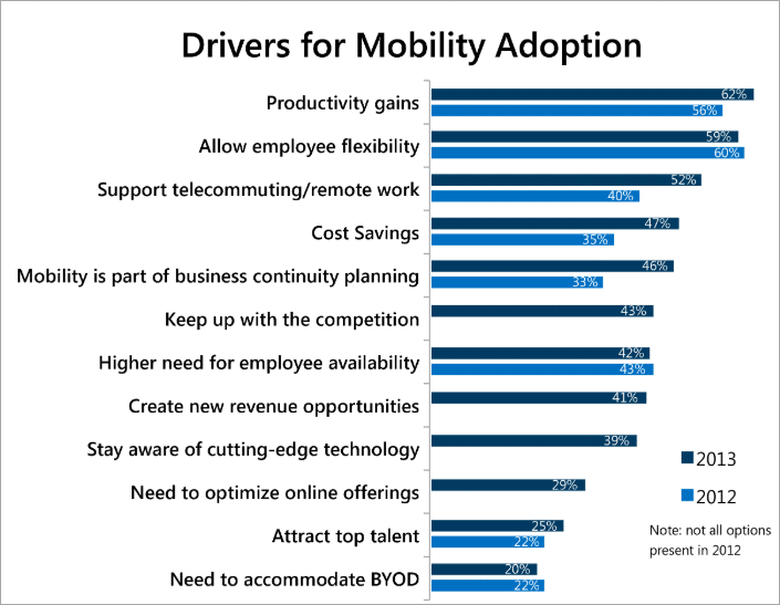 Top 10 Enterprise Mobility Solutions and Management Services