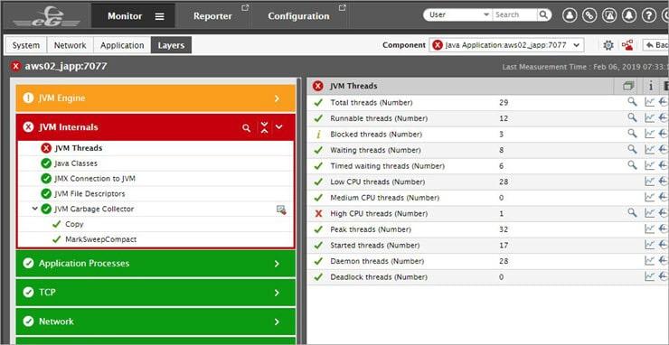 JVM Monitoring with eG Enterprise