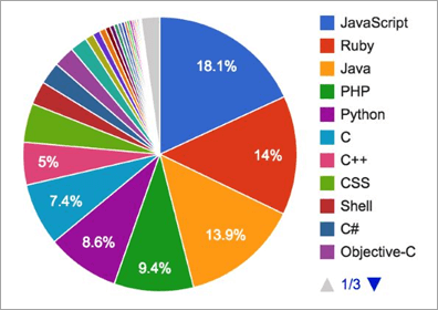 Stats on Usgae of Programming Languages