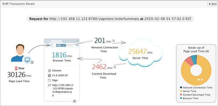 Real user monitoring with eG Enterprise