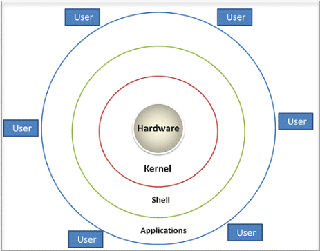 Simplified Architecture of Linux