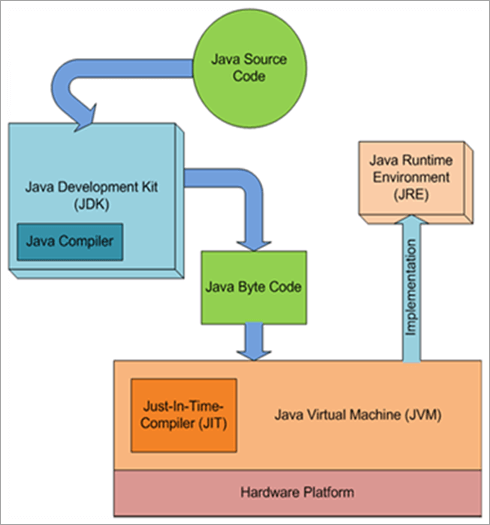 java structure