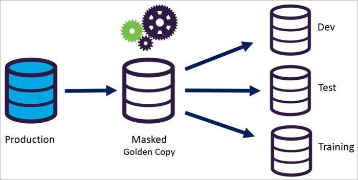10 Best Data Masking Tools and Software In 2019