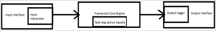 Architectural Components of Scriptless Automation Framework