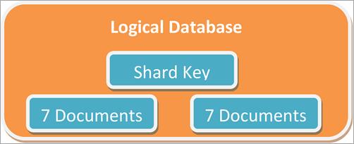 Sharding Key