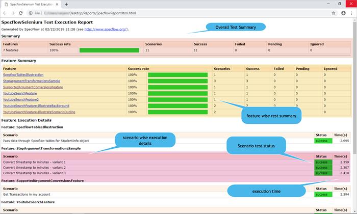 Specflow HTML Report