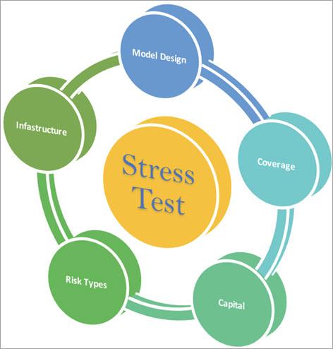 Various Factors of Stress Testing
