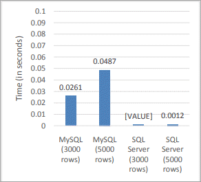 1.Averages for a non-conditional SELECT query1