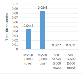 Difference Between SQL Vs MySQL Vs SQL Server (with Examples)