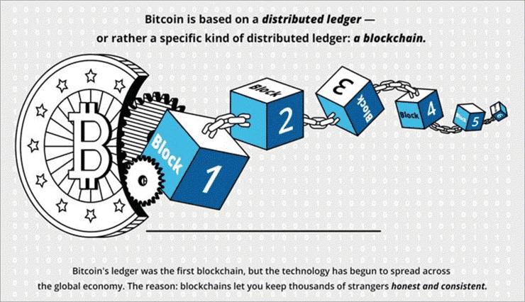 Blockchain_Introduzione