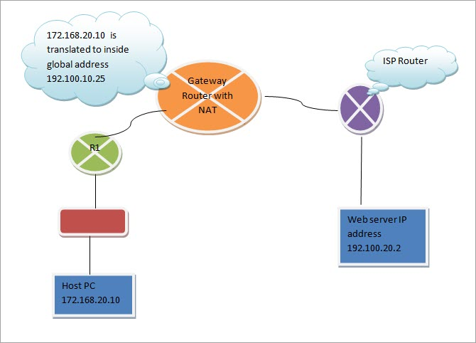 Network Address Translation: Benefits, Types and Methods of