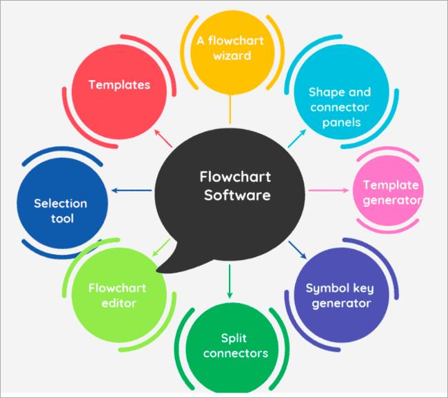Features of Flowchart Maker