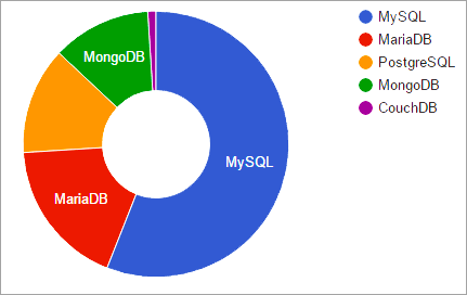 Developers choice of Database