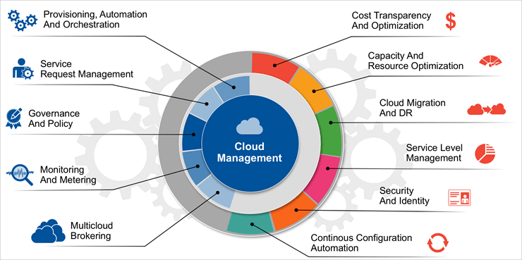 Need for Cloud Management Platform