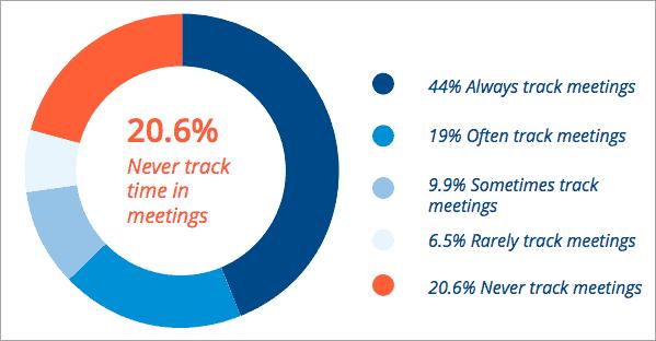 Time Track Survey