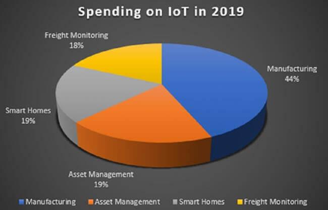IoT Spending