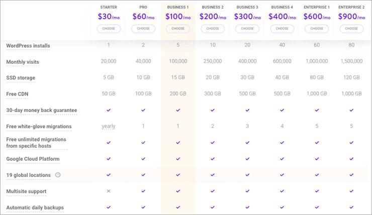 Kinsta Pricing