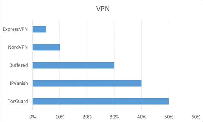 VPN Latency Graph