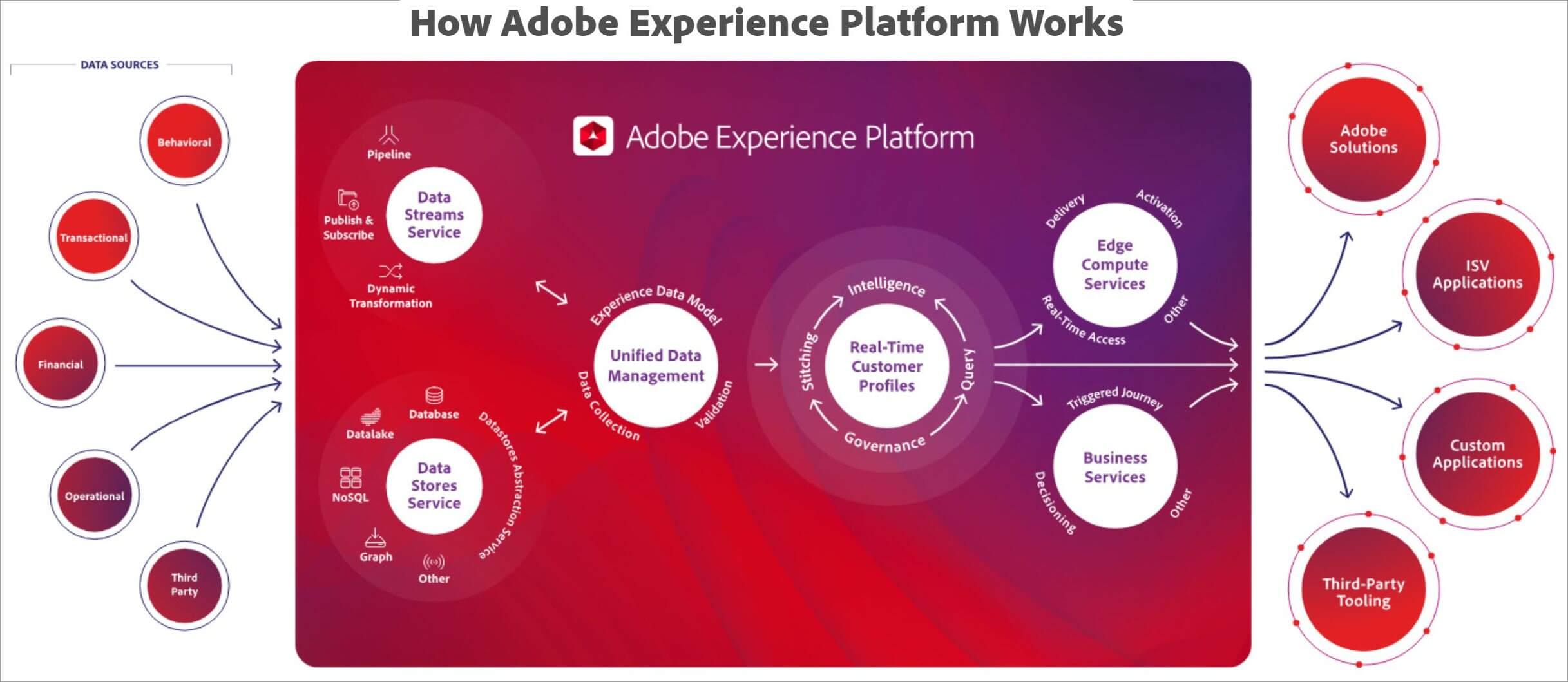 adobe-experience-platform