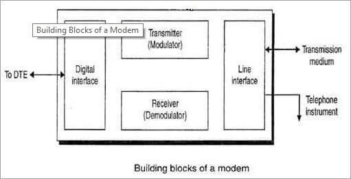 building block of modem