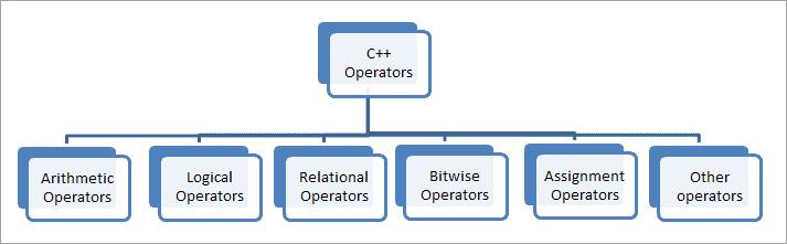 Types of c++ operators
