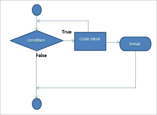 Flow diagram of Break Statement