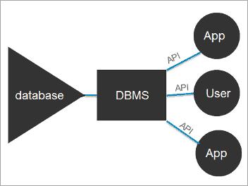 DBMS-database-management-system