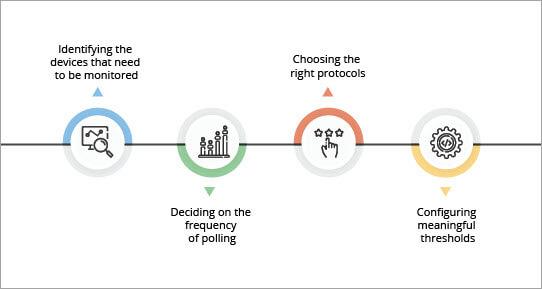 Factors of Network Monitoring