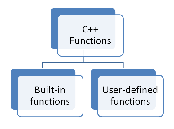 Types of functions in C++