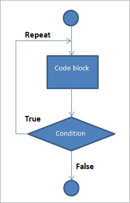 "flow diagram of ""DO while"" loop."