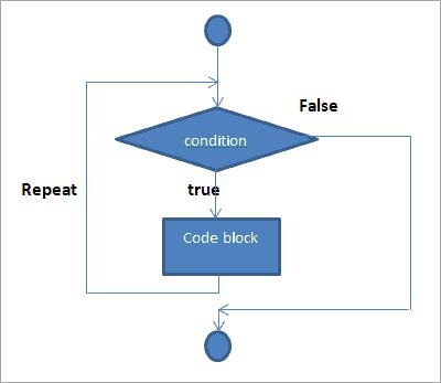 """flow diagram of """"while"""" loop"""